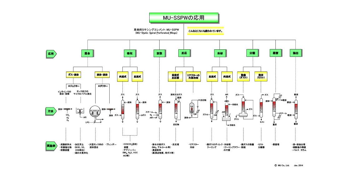 MU-SSPWの応用