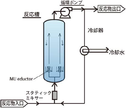 図ー1反応槽内の液体の冷却及び攪拌