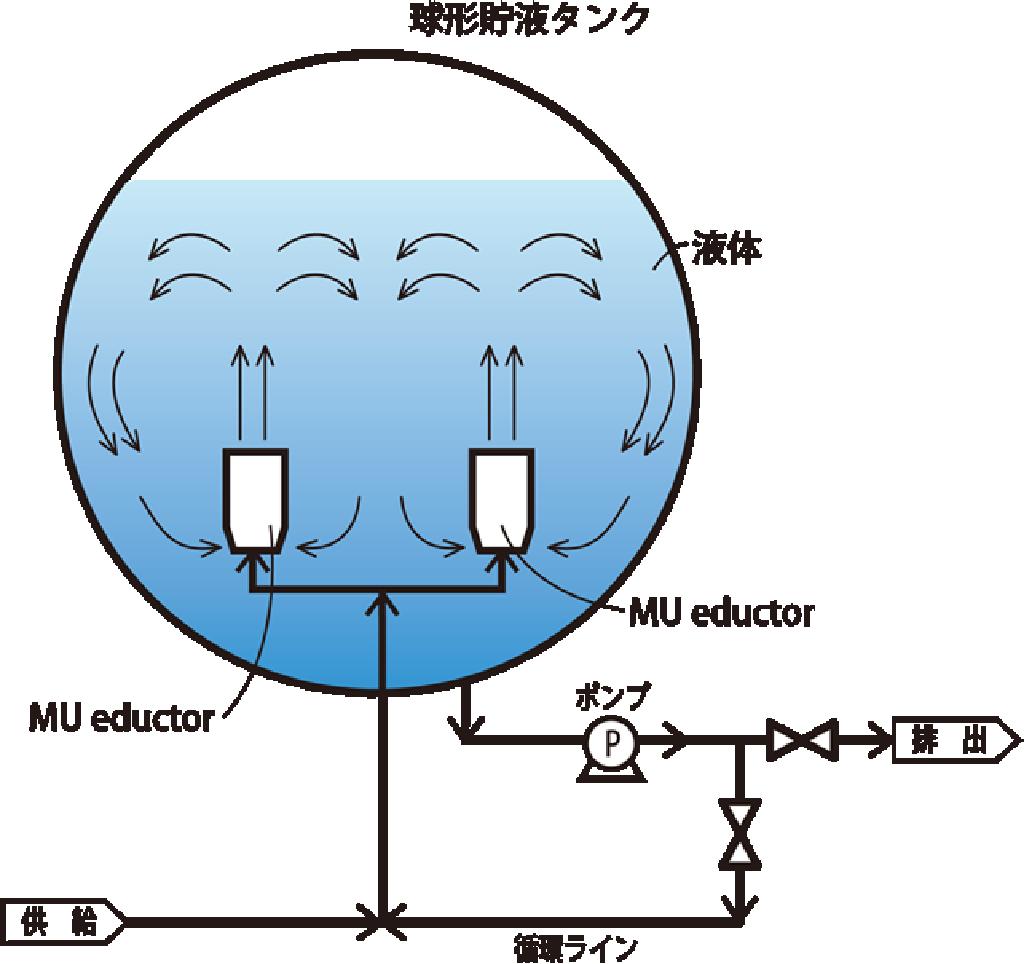 図ー2 球形貯液タンク