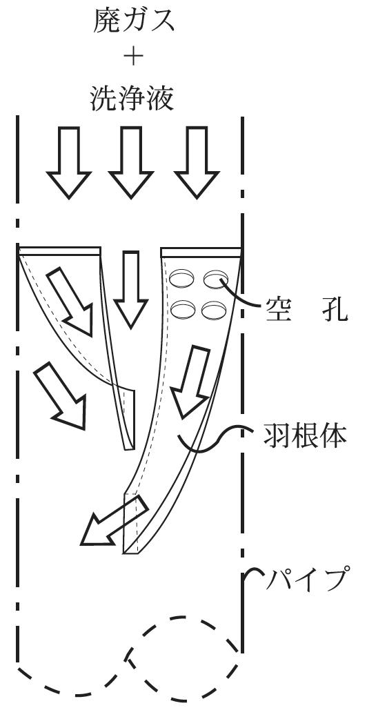 図1.内蔵したミューミキシングエレメントによる気液接触の模式図