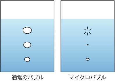 マイクロバブルの特性